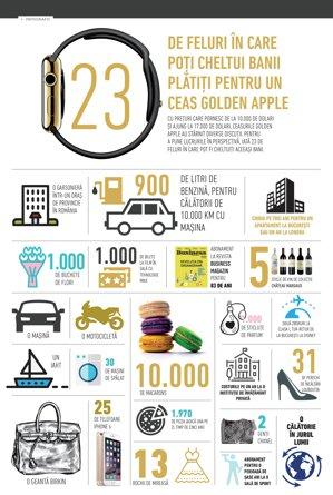 23 de feluri în care poţi cheltui banii pe care i-ai da pe un ceas golden Apple