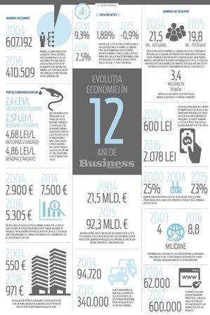 Evoluţia economiei în 12 ani de Business Magazin