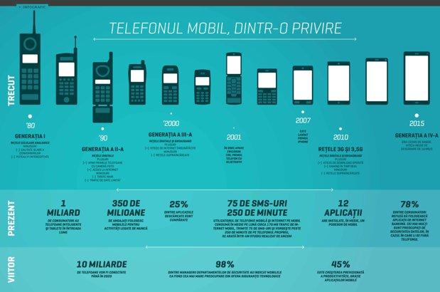 Telefonul mobil, dintr-o privire