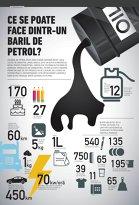 Ce se poate face dintr-un baril de petrol?