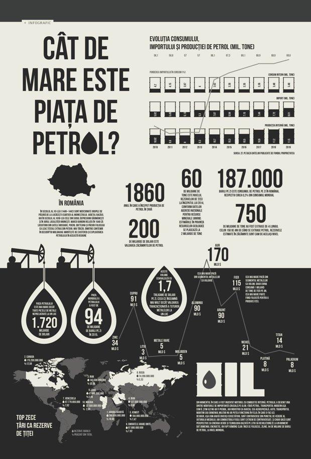 Cât de mare este piaţa de petrol