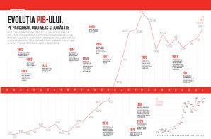Evoluţia celui mai important indicator economic din România din ultimii 153 de ani