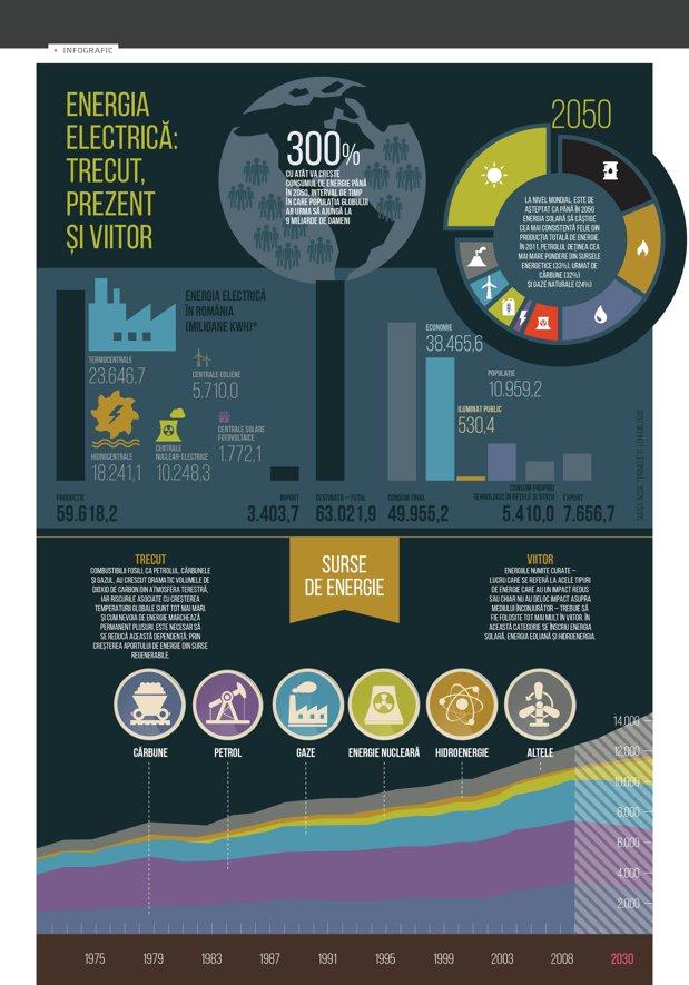 Energia electrică: trecut, prezent şi viitor