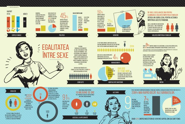 Egalitatea între sexe