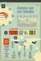 Anatomia unei cărţi bestseller