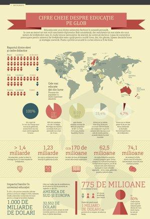 Cifre cheie despre educaţie pe glob