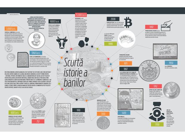 Scurtă istorie a banilor