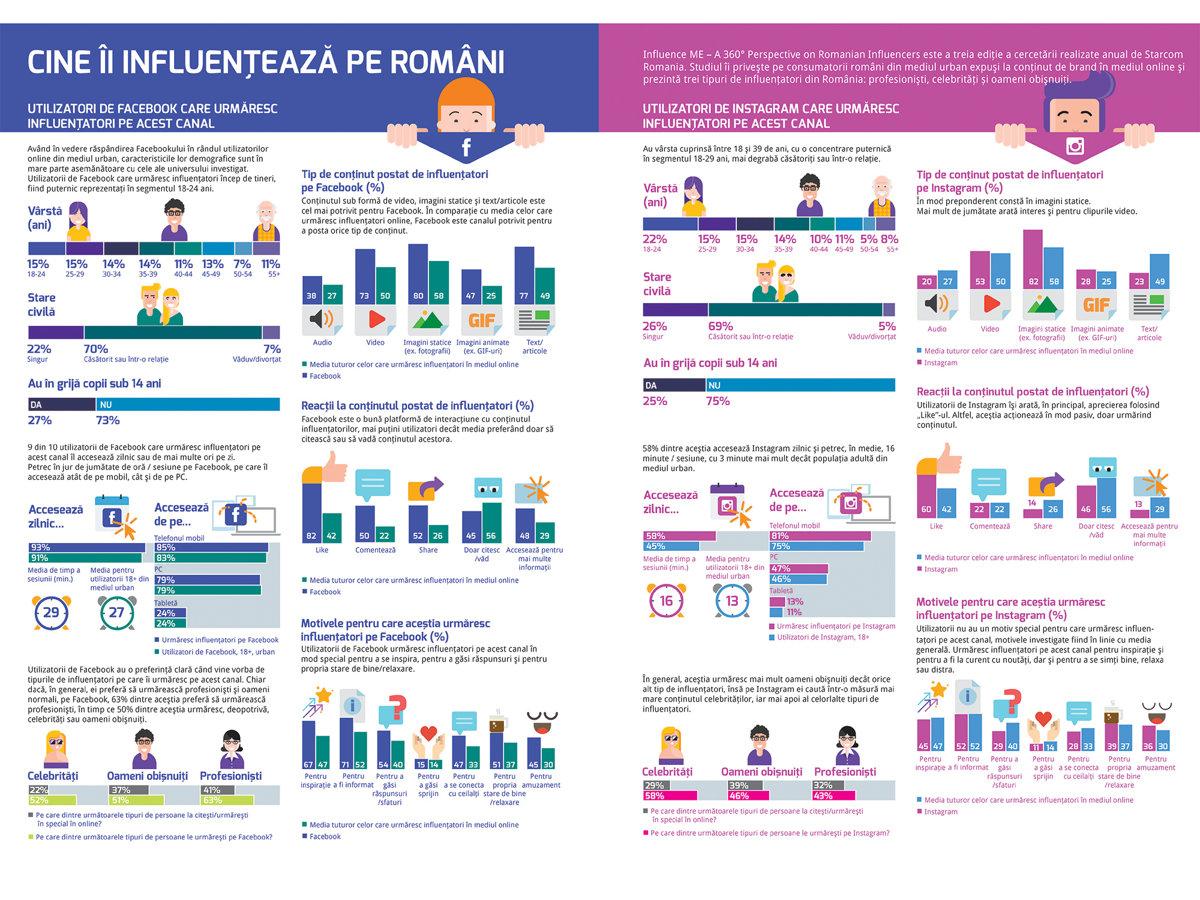Cine îi influenţează pe români?