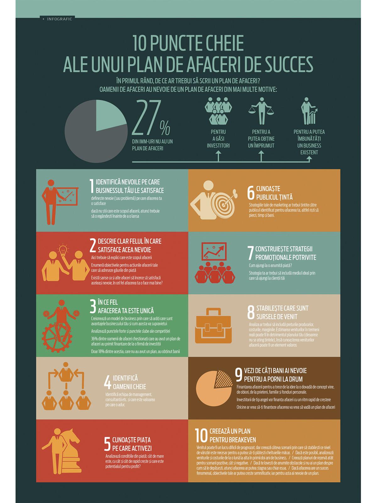10 puncte cheie ale unui plan de afaceri de succes