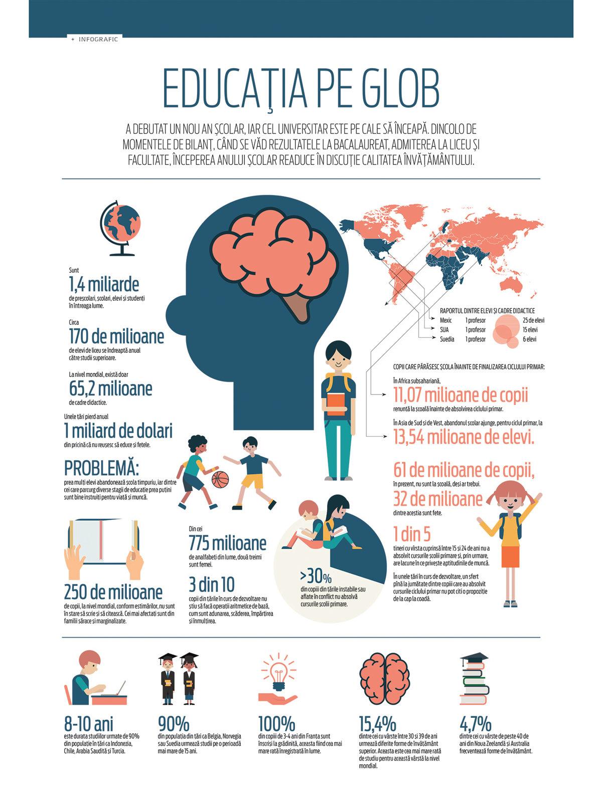 Educaţia pe glob