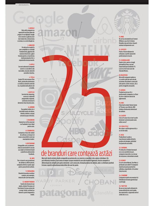 25 de branduri care contează astăzi