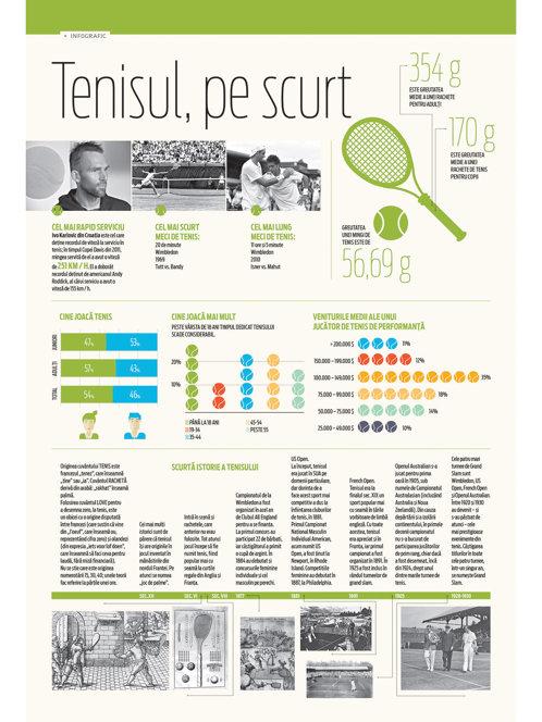 Tot ce trebuie să ştii despre tenis