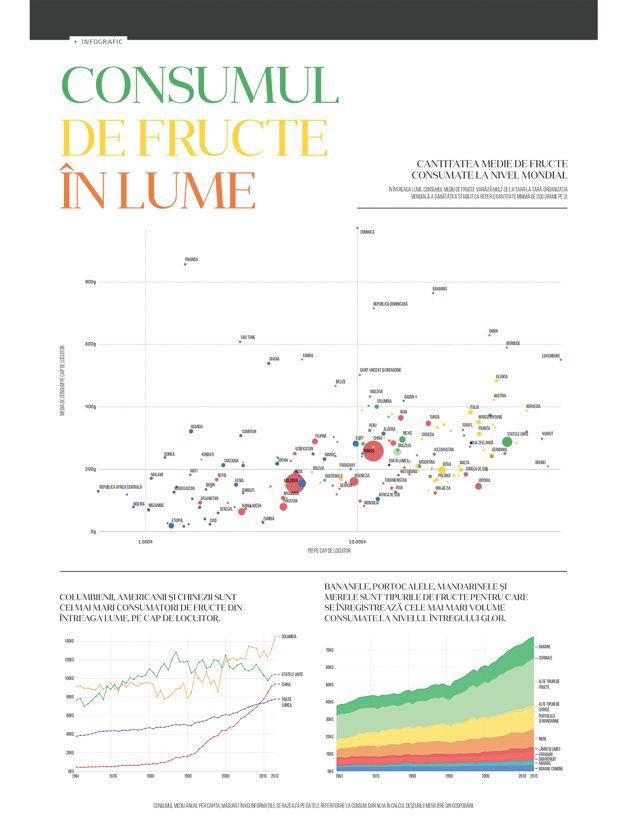 Consumul de fructe în lume