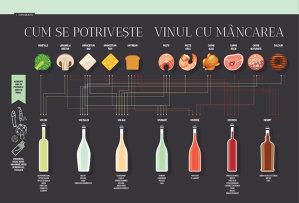 Cum se potriveşte vinul cu mâncarea
