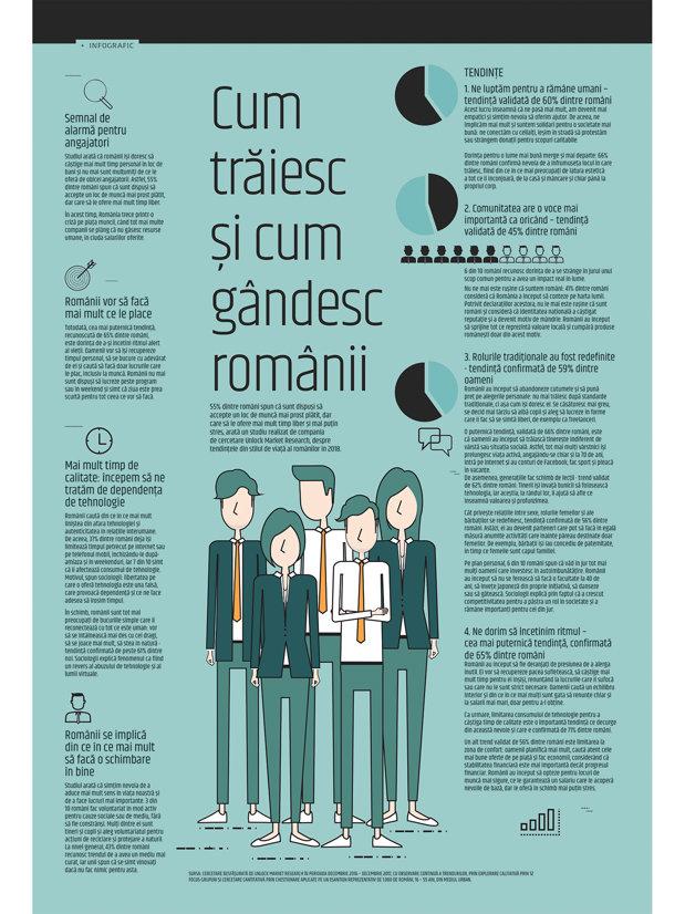 Cum trăiesc şi cum gândesc românii