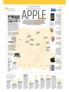 Ascensiunea spectaculoasă a Apple