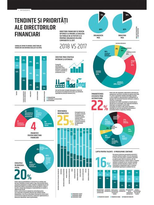 Tendinţe şi priorităţi ale directorilor financiari
