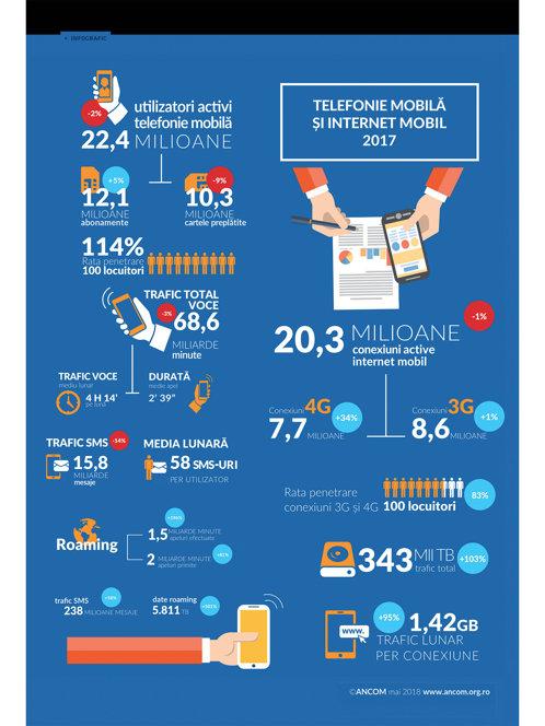 Radiografia telefoniei mobile din România în 2017