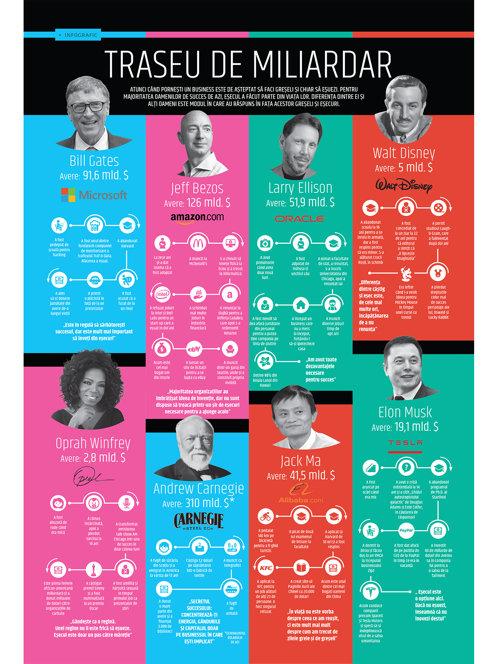 Traseu de miliardar: Poveştile incredibile de succes a opt dintre cei mai cunoscuţi miliardari ai lumii