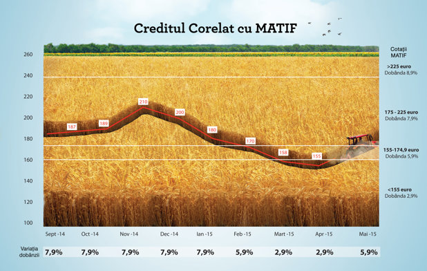 """Robert Rekkers: """"Fermierul poate obţine un credit bazat pe stocul de cereale, aleagând  momentul şi preţul optim de vânzare a recoltei"""""""