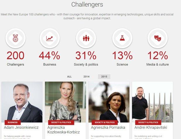 Cei mai inovatori români din Europa Centrală şi de Est