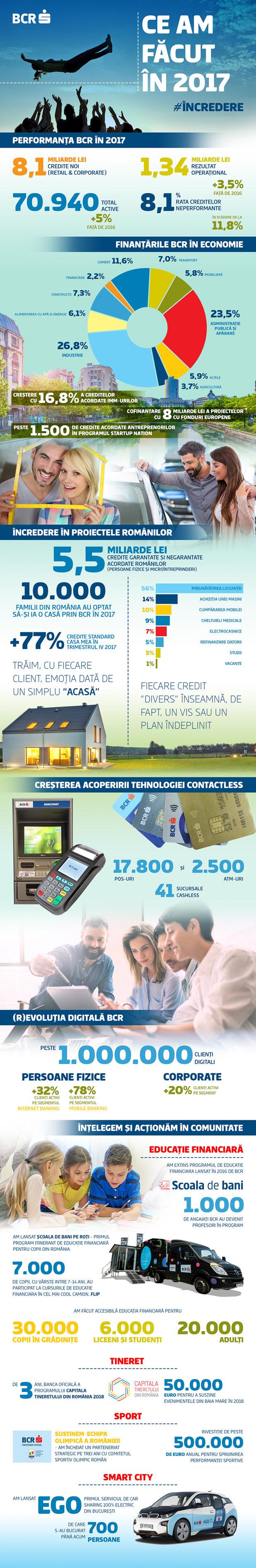 Profit record pentru cea mai mare bancă din România