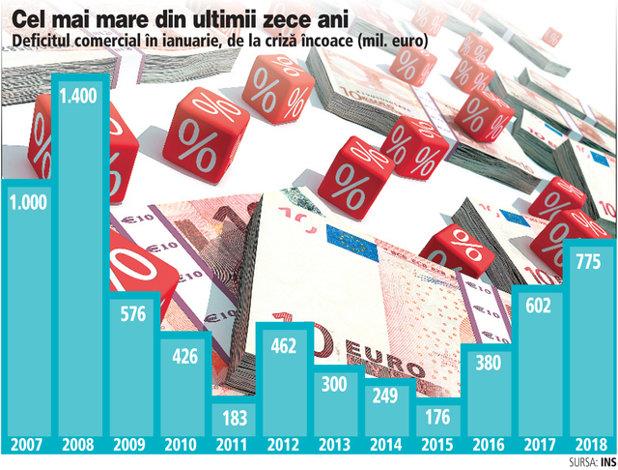 Când va veni nota de plată? Consumul nu se domoleşte, iar deficitul comercial a crescut în ianuarie cu 28%
