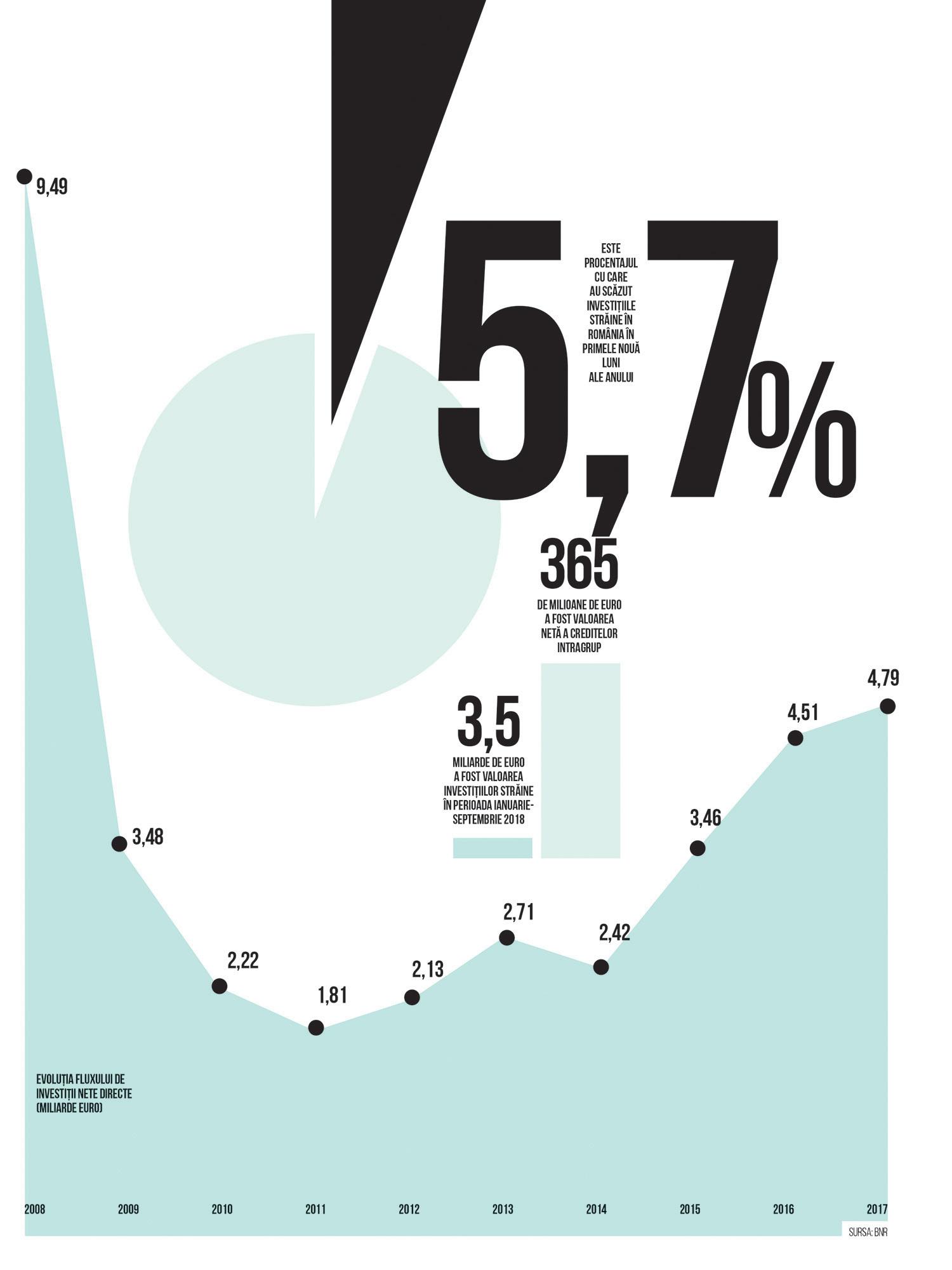 evolutia-fluxului-de-investitii-nete-directe-miliarde-euro