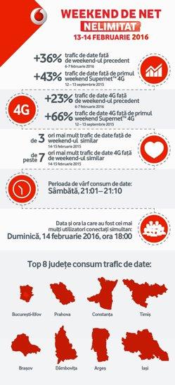 Record de trafic de date