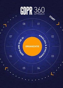 (P) Conceptul GDPR 360, o abordare completa a regulamentului UE