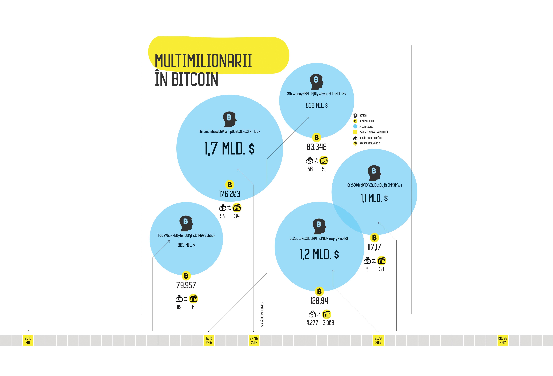 tranzacționarea bitcoinului