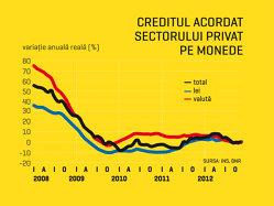 Ce planuri au băncile după un 2012 în care pierderile au ajuns la un nivel record