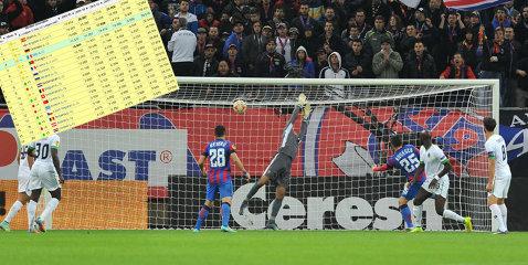 România, tot mai sigură de locul care asigură două echipe în preliminariile Ligii. Cum arată acum clasamentul coeficienţilor UEFA