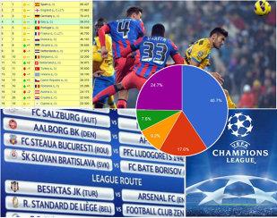 Alarmă în clasamentul coeficienţilor! Steaua, obligată să se califice. Cum pierde România un loc în Ligă şi unul în Europa League
