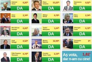 """Ziua votului online. Alege """"preşedintele internetului""""! Votează!"""