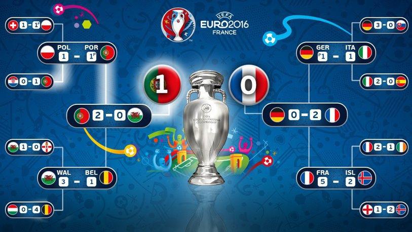 Totul despre Euro 2016! Rezultatele celor 51 de meciuri, clasamentele grupelor şi drumul Portugaliei spre marele trofeu