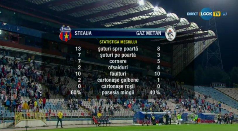 Steaua – Gaz Metan, audienţă zero în publicul comercial. La nivel naţional, partida a strâns 117.000 de oameni la TV
