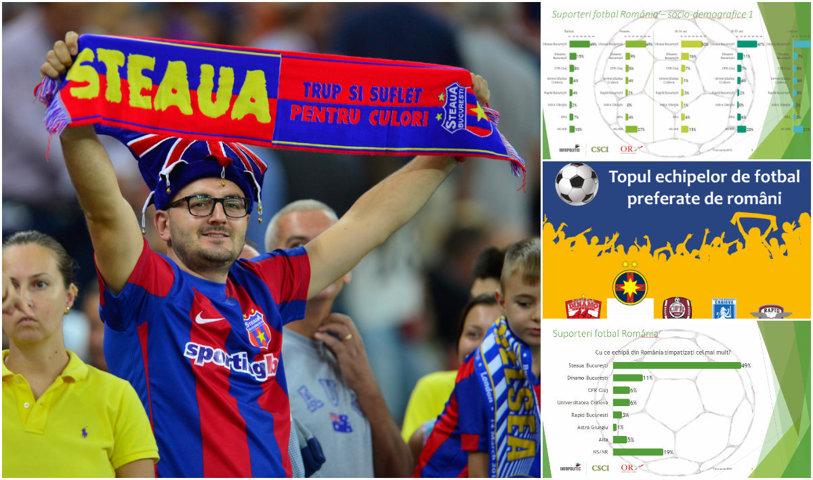"""49% stelişti, 1% """"astrali""""! Steaua e de departe cea mai iubită echipă din România! Cum stau Dinamo, Rapid, CFR sau Craiova în top"""