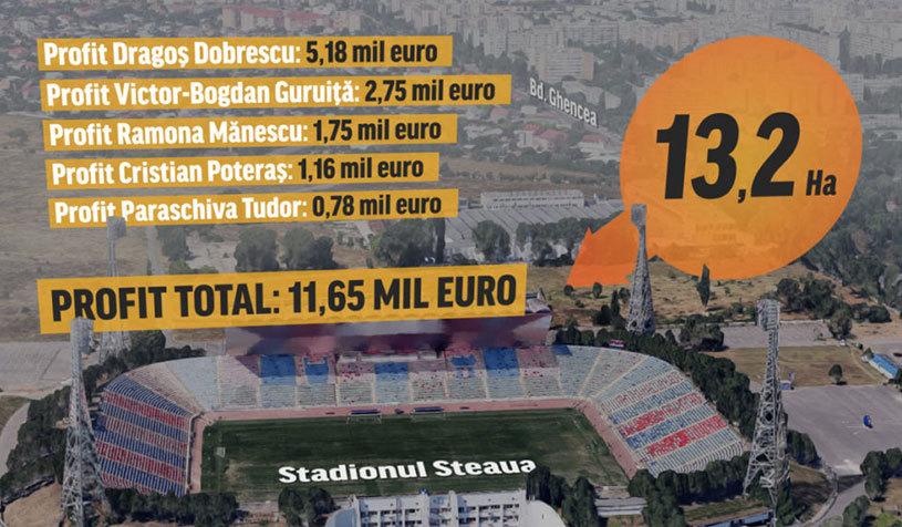 """""""Tun"""" imobiliar dat cu un teren aflat chiar lângă stadionul Ghencea. Cum a pierdut Armata o suprafaţă vândută apoi cu 17,8 milioane de euro"""