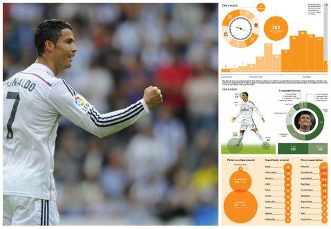 INFOGRAFIE | Ronaldo, sperietoarea lui Rodgers. Când, unde şi cum a marcat portughezul aproape 400 de goluri