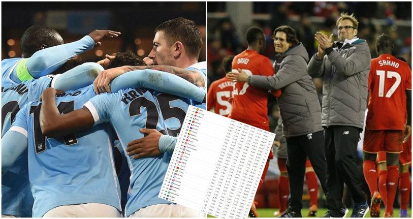 Anglia, salvată de Liverpool şi City! Italia a pierdut bătălia pentru al patrulea loc în Ligă. Cum arată acum clasamentul coeficienţilor