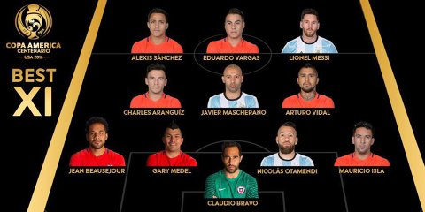 A fost ales 11-le tip de la Copa America. Fotbaliştii valorează 310 milioane euro