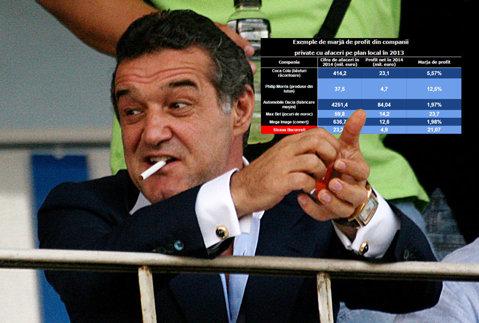 """Steaua salvează celelalte afaceri ale lui Becali. Profitul clubului acoperă """"hemoragia"""" de 1 milion de euro produsă de alte 4 companii. În 2014, Steaua are o marjă de profit peste Mega Image şi Philip Morris"""
