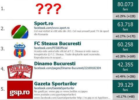 Ce echipă din România are mai mulţi fani pe Facebook decât Steaua, Poli şi Rapid la un loc