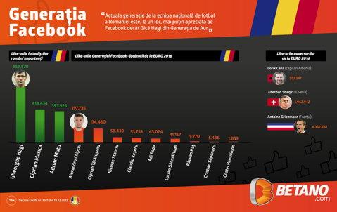 (P) Like: Gică Hagi bate Generaţia Facebook