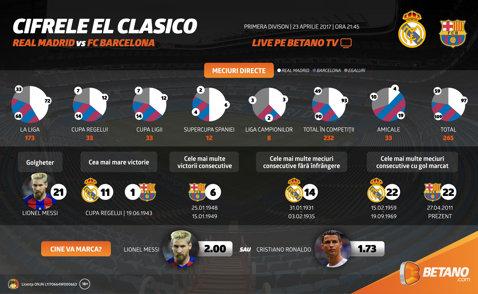 (P) Real Madrid – Barcelona: Miza pe goluri