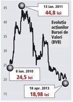 Acţiunile BVB au atins un nou minim istoric. De la listare au pierdut 22%