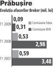 Broker a incasat comisioane de zece ori mai mici in T1