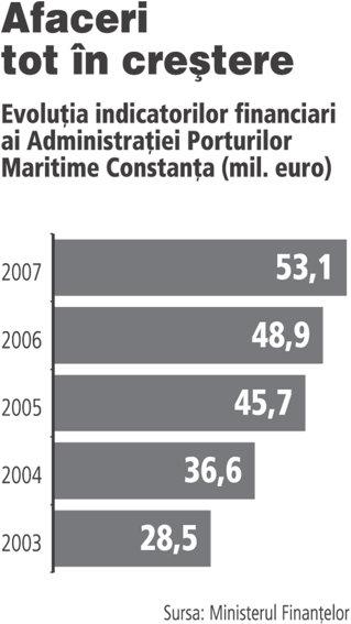Statul ar putea da startul la listari pe Bursa cu Portul Constanta