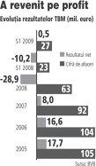 Transferoviar Grup a vandut 6,6% din REFE sub pretul pietei